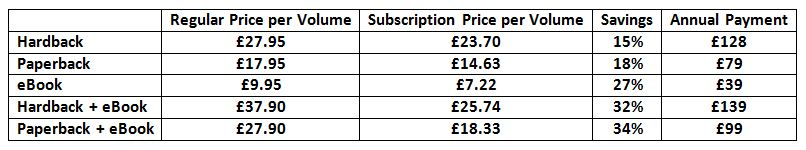 Subscriptions Table